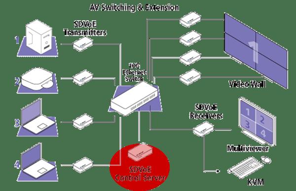 AV Switching