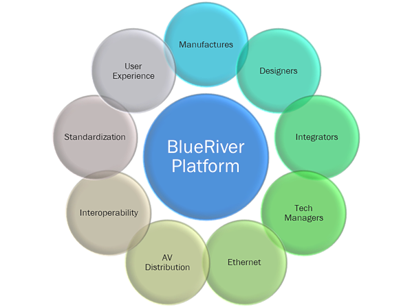 BlueRiver Platform
