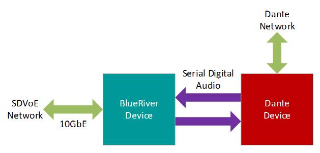 CaptureAudio bridging between an SDVoE network and Dante Audio network