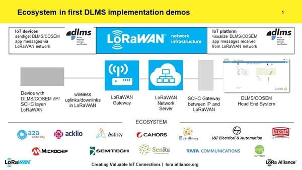 DLMS-Ecosystem