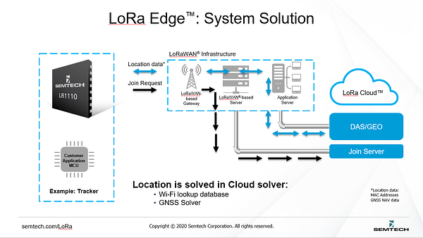 LoRa-Edge-Graphic-1
