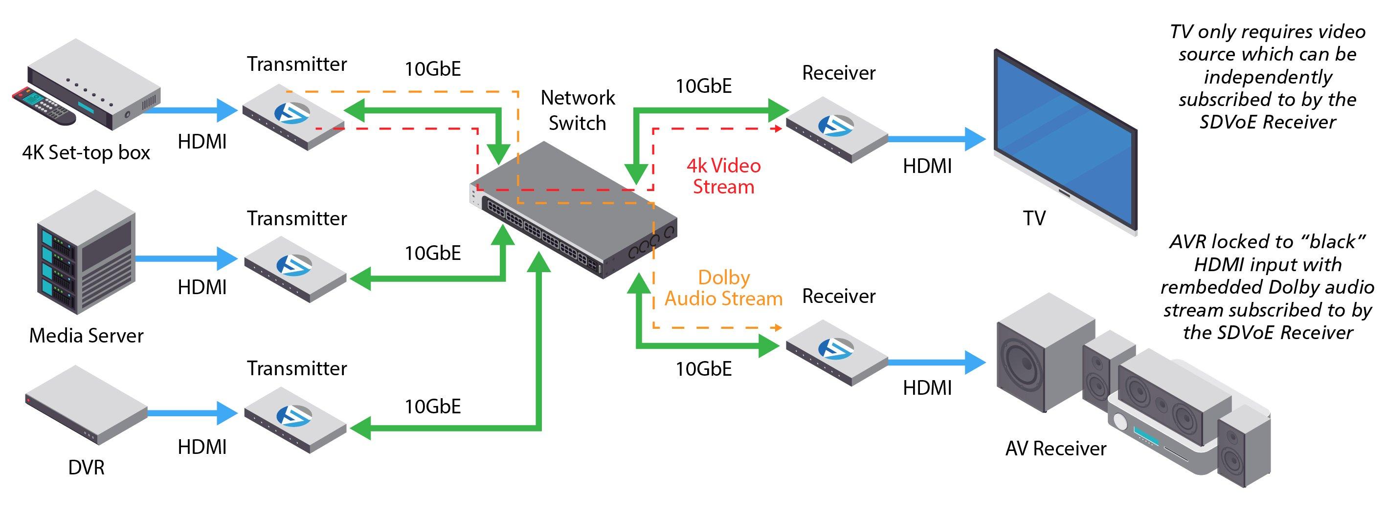 Audio Routing in Residential AV Application