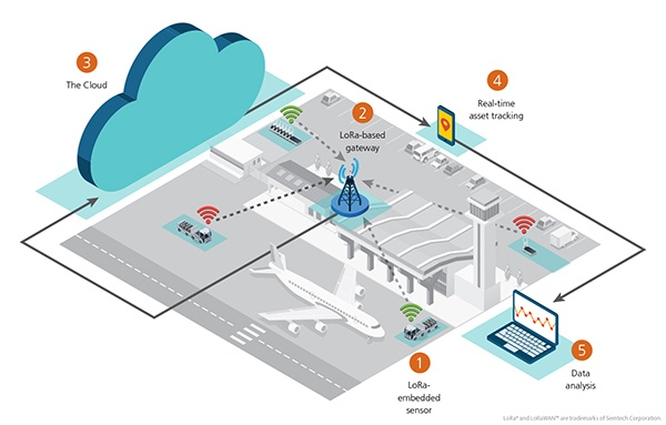 Semtech-Blog-AssetTracking-Diagram