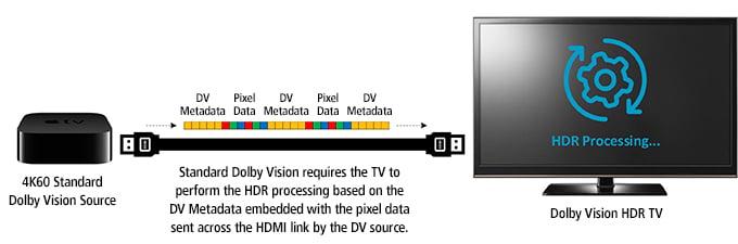 Semtech-Blog-ProAV-Dolby-2