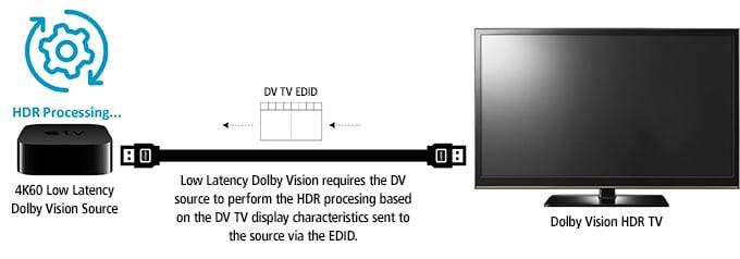Semtech-Blog-ProAV-Dolby-3
