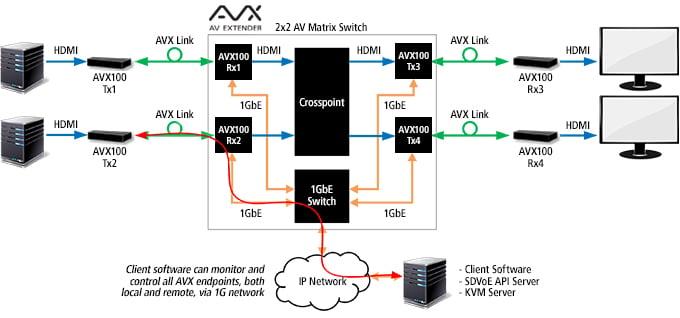 Semtech_Blog_AVX_AVP_Diagram_1_rev