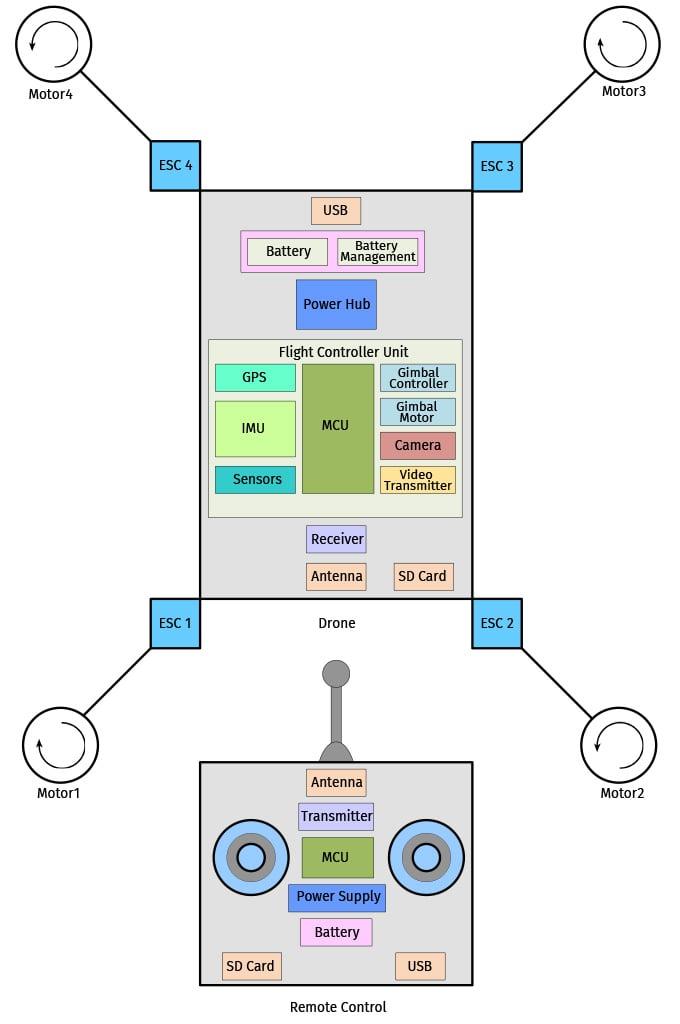 Semtech_Blog_TVS_Drones_Image1