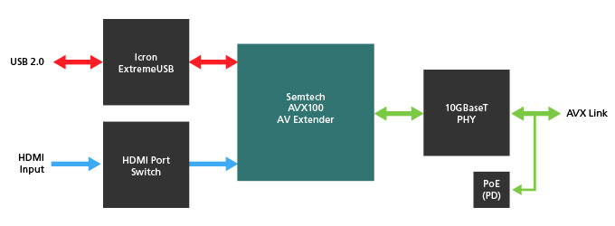Semtech_blog_ProAV_AVX_BYOM_Diagrams_3