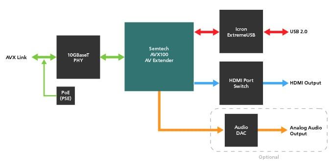 Semtech_blog_ProAV_AVX_BYOM_Diagrams_4