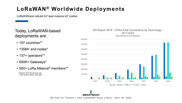 Slide1-WW-deployments