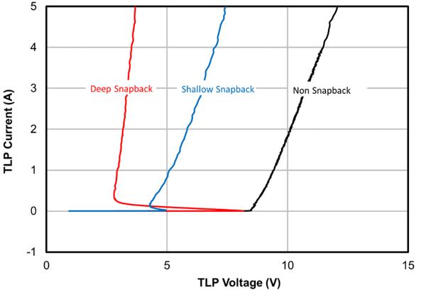 TLP Voltage