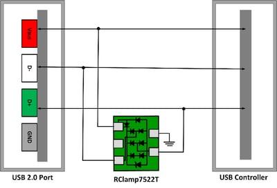 figure-3-USB-2.0