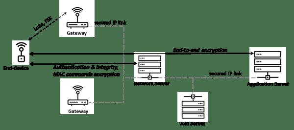 figure-one-security-webinar